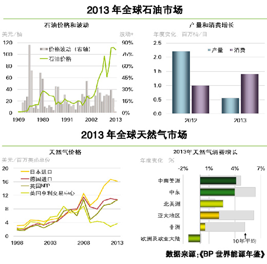 7月8日, BP在北京发布2014年版的《BP世界能源年鉴》(下称年鉴),这份已成为业界重要数据参考的年度报告指出,2013年,受疲软经济的影响,全球能源需求增速略低于历史平均水平,其中80%的能源消费增长由以中国为代表的新兴经济体驱动。而中国在继续成为全球最大能源消费国的同时,能源转型也已初现效果,特别是煤炭在能源结构中的主导地位出现明显下降。   全球消费增速不及历史平均水平   《年鉴》指出,经济状况对能源需求的影响依然明显。2013年,全球一次能源消费增长了2.