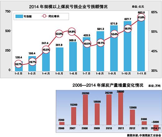 1月23日下午,中国煤炭工业协会在北京召开的新闻发布会上表示,在煤炭市场需求不旺、产能建设超前、进口规模依然较大等多重因素的影响下,2014年煤炭市场供大于求矛盾突出,整个行业运行形势依然严峻。   据快报,前11个月全国煤炭产量完成35.2亿吨,同比下降2.1%。预计全年产量同比减少2.