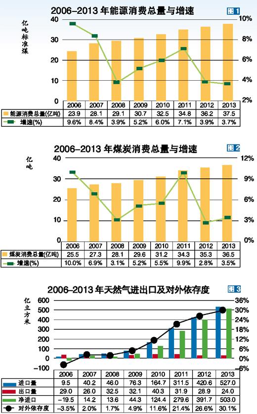 2014年11月19日,国务院发布《能源发展战略行动计划(2014-2020年)》,引起国内外高度关注,成为去年中国能源行业颇有影响的大事之一。目前,我国正在执行十二五能源规划(2011-2015年),2015年将很快出台十三五能源规划(2016-2020年)。这中间为什么要出一个《行动计划》?这三者到底是什么关系?《行动计划》对能源行业将产生哪些深远影响,能源企业能否从能源革命中捕捉到新的商机?   一、出台背景   十八大之后,国家重视能源战略规划的编制实施,以推动能源生产和消费革命,打造中