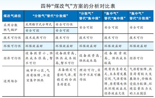 中国与世界能源消费结构
