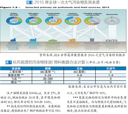 煤炭在我国一次能源消费中的比重高达64%