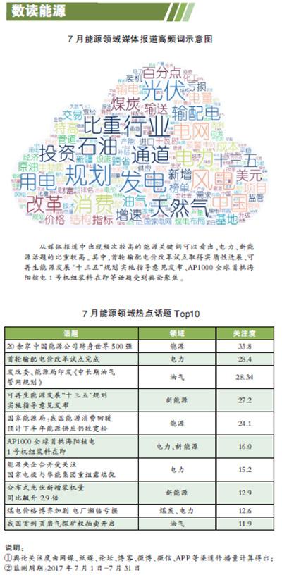 5亿,天然气在能源消费结构中的比例达到12%左右.