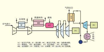 现在我们提出的能量转换方式是高温气冷堆与燃气蒸汽联合循环机组