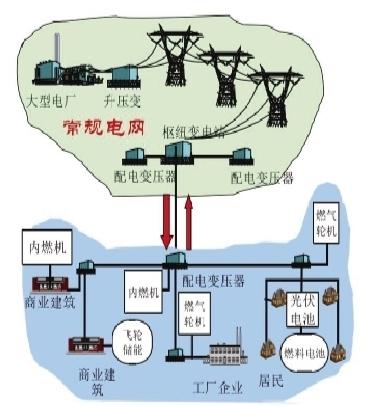 典型微电网结构示意图